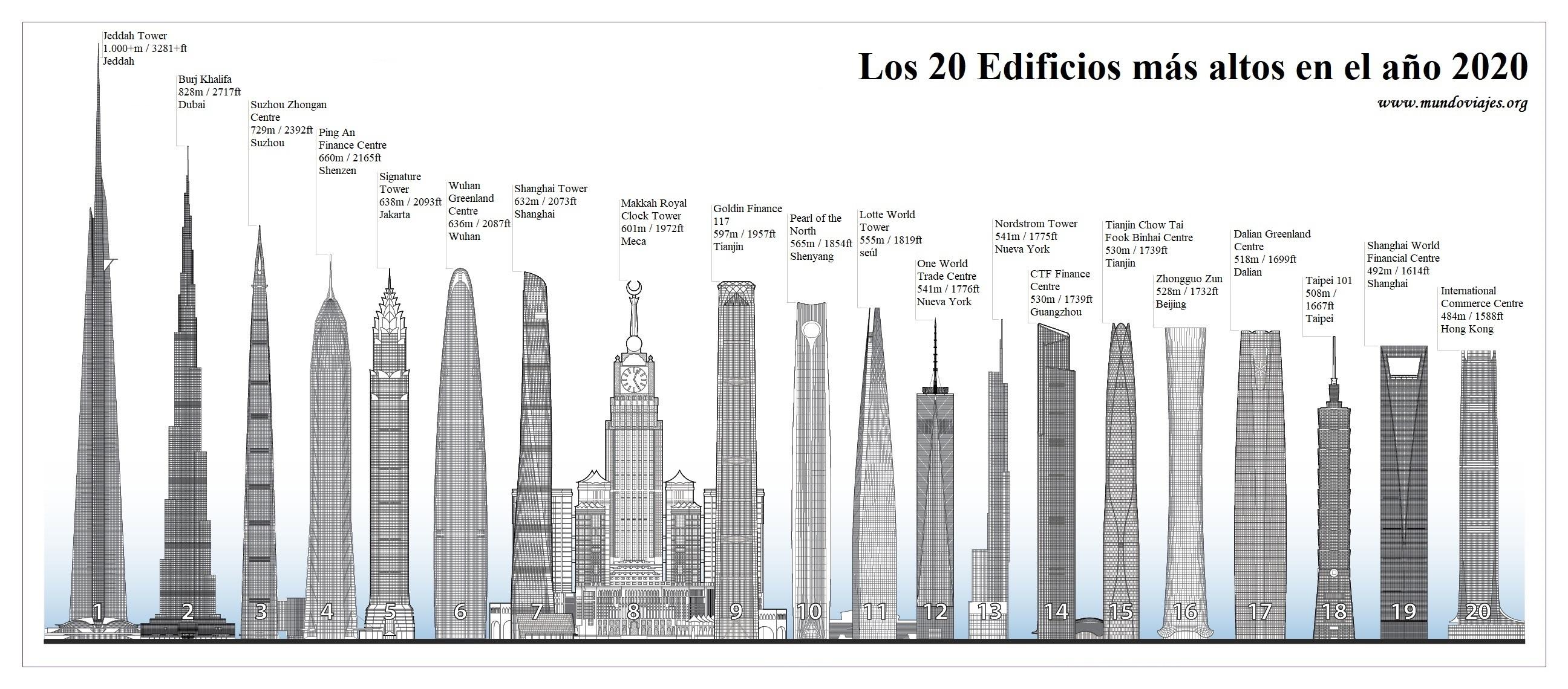 20 edificios más altos del mundo en 2020